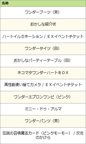 マッド・ティータイムくじ結果(3セット目)