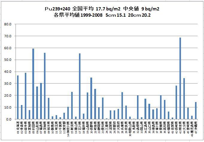 Pu239+240過去平均