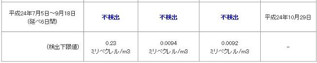 関東汚染3