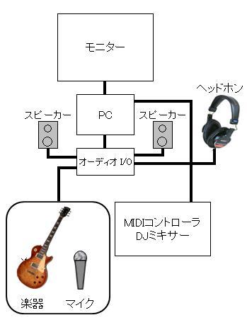 DTM簡略図