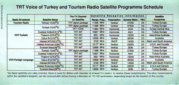 2005年3月~2005年10月 TRT Voice of Turkey(トルコ) スケジュール表