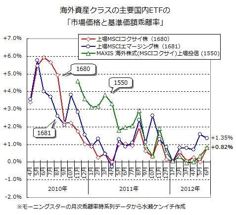 海外資産クラスの主要国内ETFの「市場価格と基準価額乖離率」