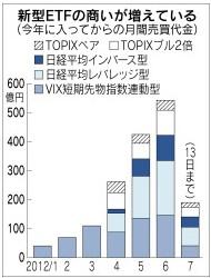 日本株式のレバレッジ型・インバース型ETF(とVIX短期先物ETF)の売買代金のグラフ