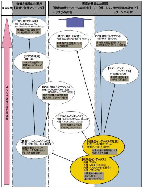 パッシブ運用の進化の過程