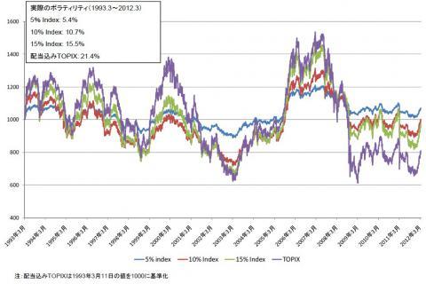 過去20年弱のTOPIXとTOPIXリスクコントロール指数のパフォーマンス