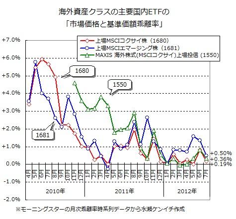 国内ETFの市場価格と基準価額の乖離