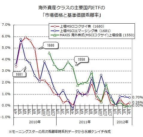 国内ETFの市場価格と基準価額の乖離率