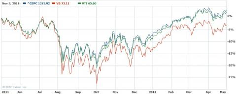 VB・VOO・VTIのパフォーマンス比較(1年間)