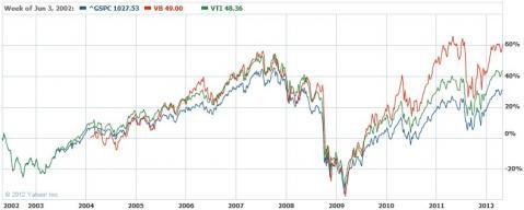 VB・VOO・VTIのパフォーマンス比較(10年間)
