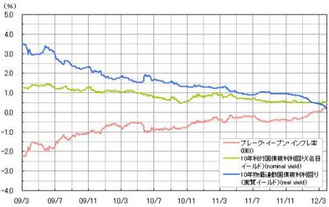 ブレーク・イーブン・インフレ率(BEI)