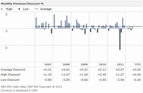 VWOの市場価格と基準価額の乖離