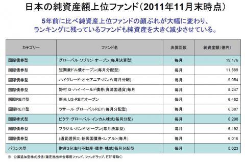 日本の純資産上位10ファンド