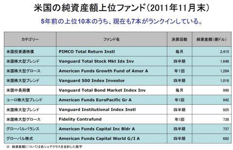 米国の純資産上位10ファンド
