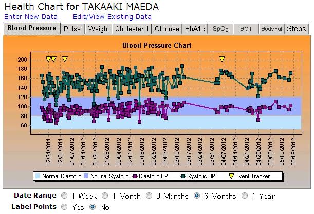 2011年12月17日から2012年5月17日までの血圧の推移
