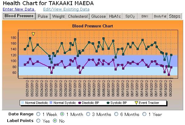 ここ1か月間の血圧