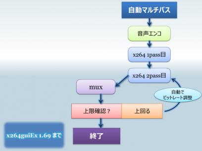 x264guiEx_auto_npass_1_69_2