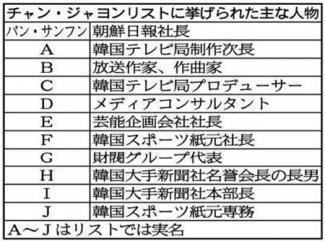 """2013-03-21_Korea-South_自殺女優の「性接待」 """"悪魔""""の実名リスト流出01_「チャン・ジャヨンリスト」に挙げられた主な人物"""