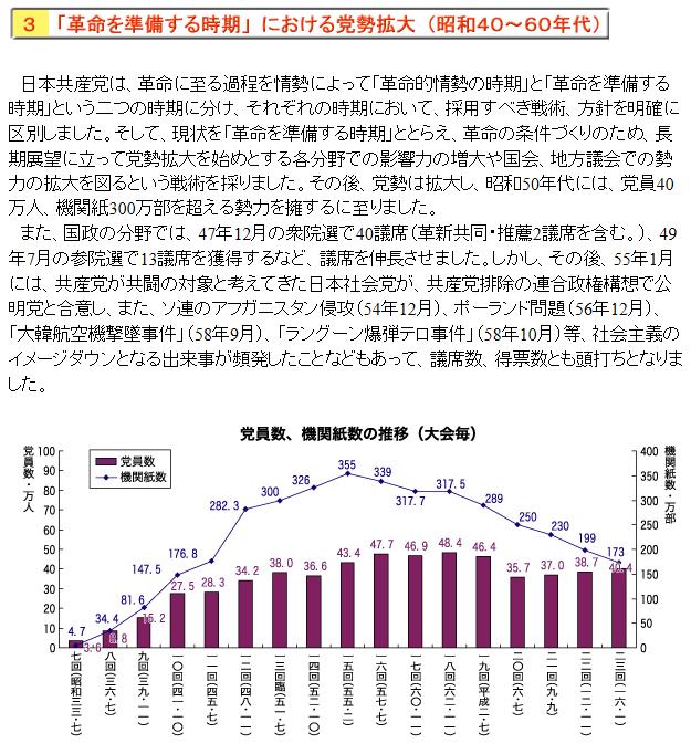 日本共産党の歴史3