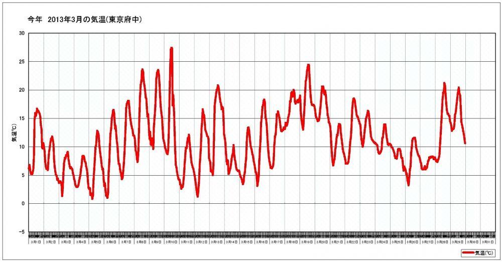今年3月の気温