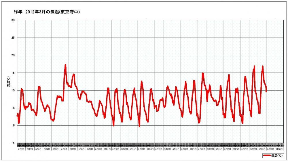 昨年3月の気温