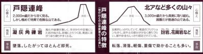 戸隠連峰の特徴