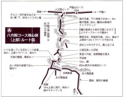八方睨みコース核心部図