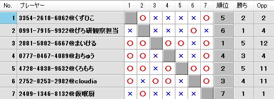 第21回キツネの社神舞奉納祭予選Fブロック