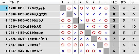 第21回キツネの社神舞奉納祭予選Hブロック