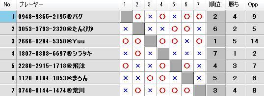 第21回キツネの社神舞奉納祭予選Aブロック