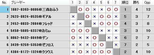 第21回キツネの社神舞奉納祭予選Gブロック