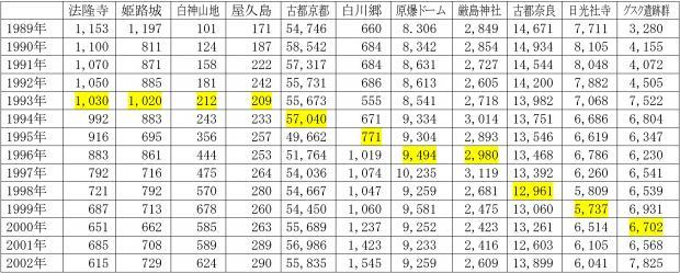 世界遺産登録先の観光客数の推移
