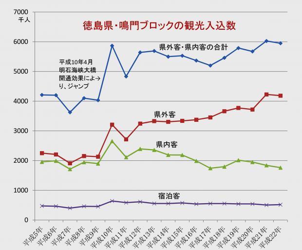 徳島県・鳴門ブロック 観光入込数の推移