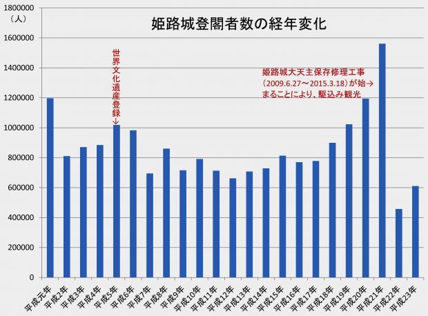 姫路城登閣者数の推移