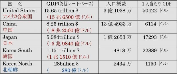 各国のGDPの比較