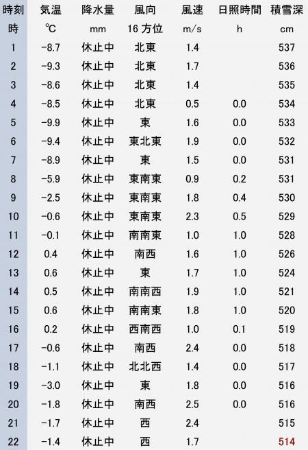アメダス酸ケ湯 2013年2月27日 観測データ