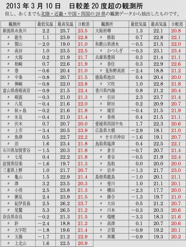 2013.3.10 日較差20度以上を観測した地点