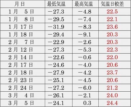 宗谷支庁 中頓別 2013年1月1日~3月11日の間に出現した13回の日較差20度超