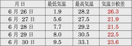中頓別 2012年6月下旬に5日連続で出現した日較差20度超