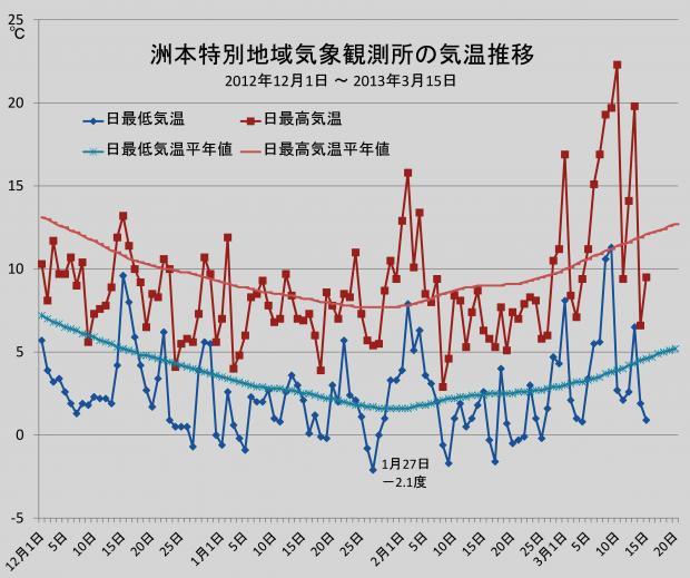 旧洲本測候所の2013年冬の気温推移