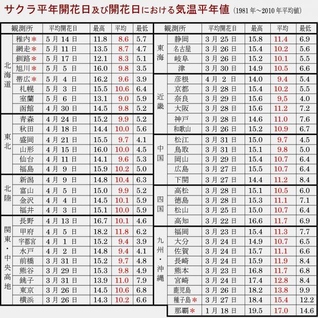 各地のサクラ平年開花日の気温平年値)