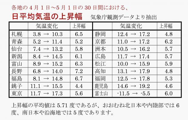 各地の4月1か月の気温上昇幅