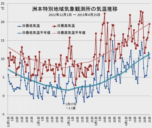 淡路島の気温変化