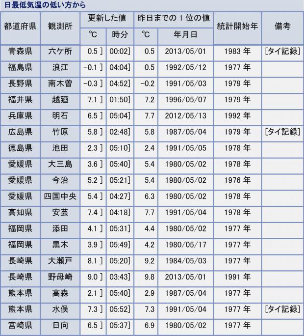 2013年年5月2日に、5月の最低気温記録を更新した観測所