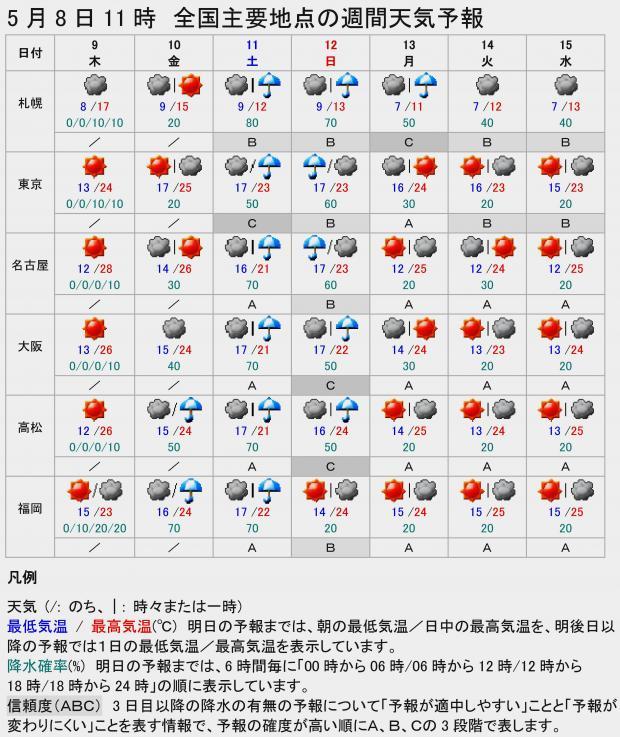 2013年5月8日10時55分気象庁予報部発表の週間天気予報(抜粋)