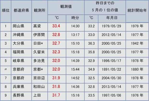 2013年5月22日 日最高気温ランキング