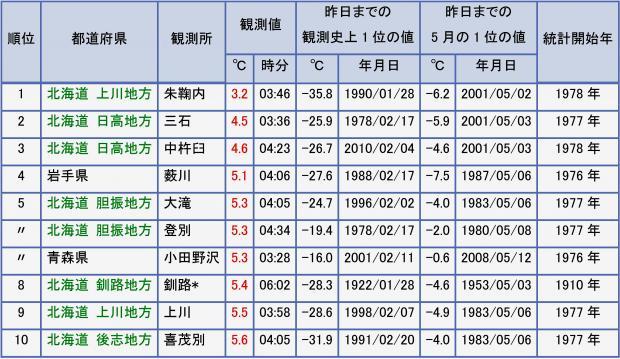 2013年5月27日 日最低気温 低い方から10傑