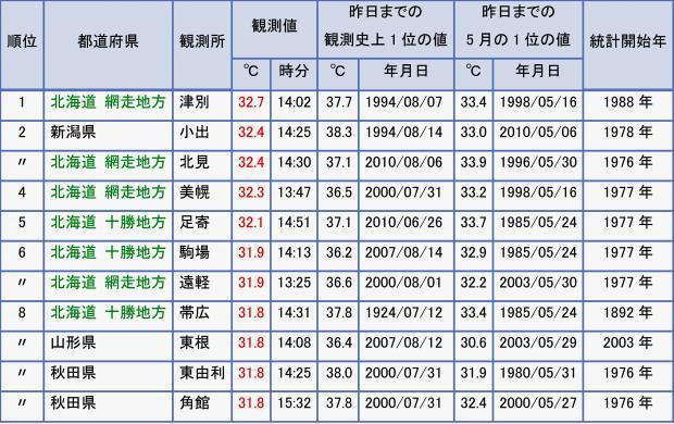 2013年5月27日 日最高気温 高い方から10傑