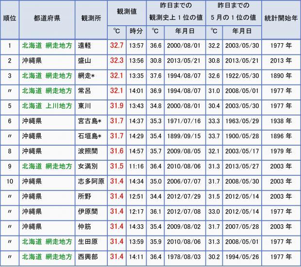 2013年5月28日 日最高気温の高い方からベスト10