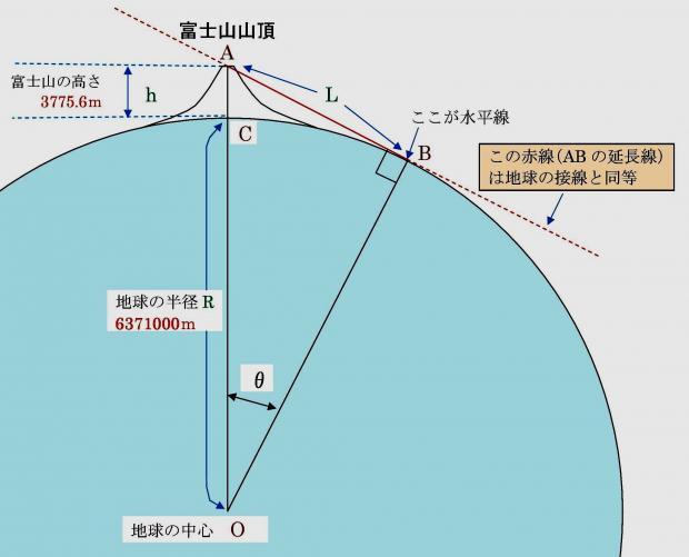 山頂から水平線までの距離は、直角三角形の一辺の長さを計算すればいい