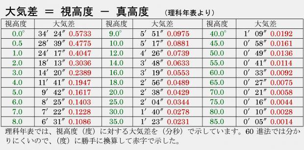 主な視高度について大気差の数値